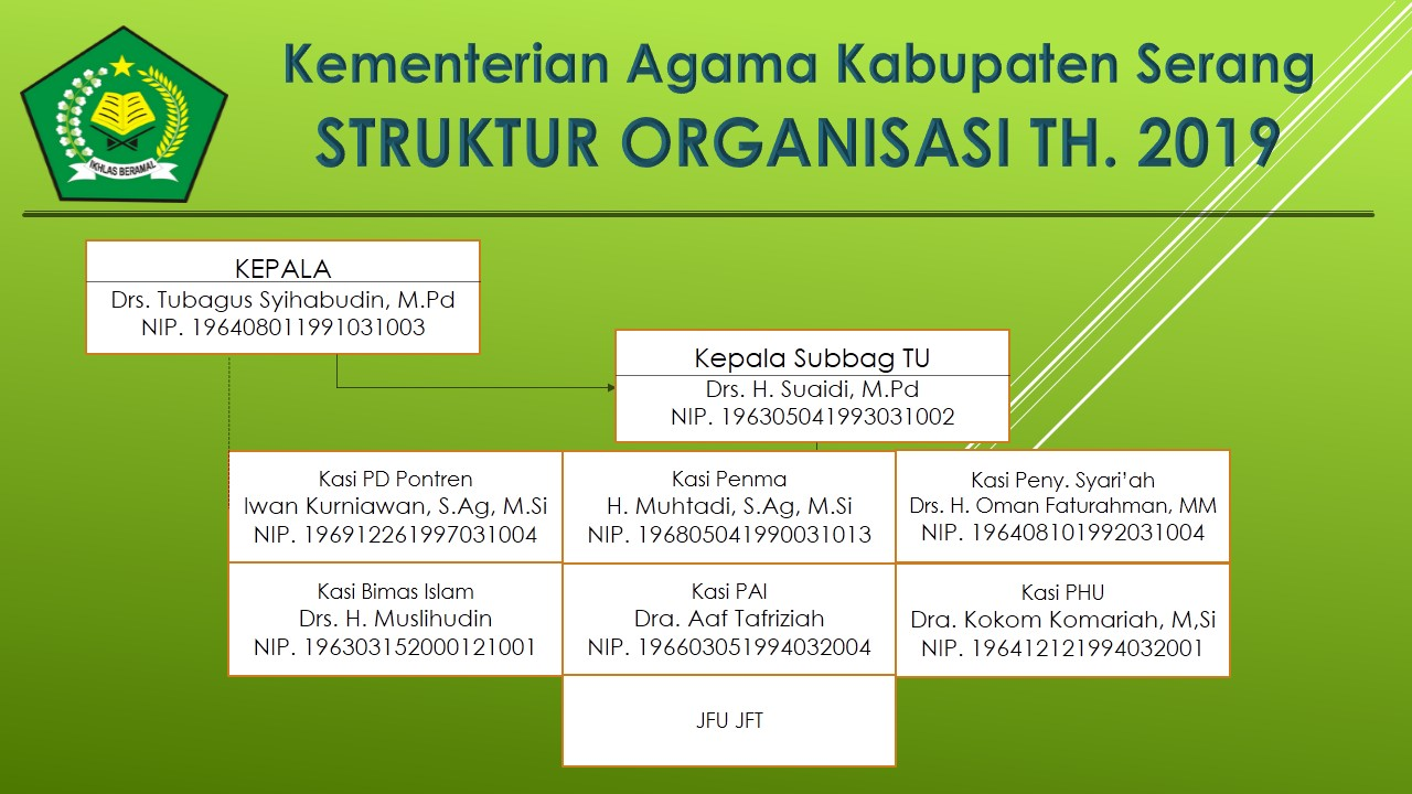 struktur organisasi \u2013 kemenag kab serang  struktur organisasi